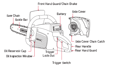 CS300 Chainsaw Troubleshooting | Oregon Products